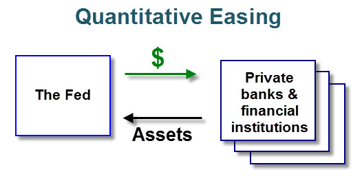 Image result for banksters can create QE forever