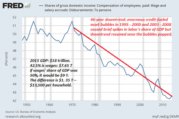 Chart showing wages becoming a smaller percentage of GDP over time