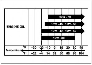 Oil specifications chart