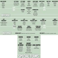 Unofficial Depth Chart New England Patriots | Autos Post