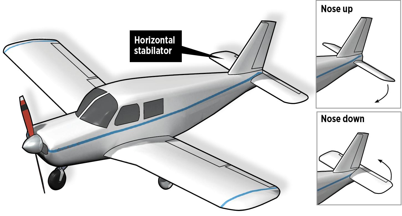 general aviation aircraft diagram wiring diagram week general aviation aircraft diagram [ 1450 x 780 Pixel ]