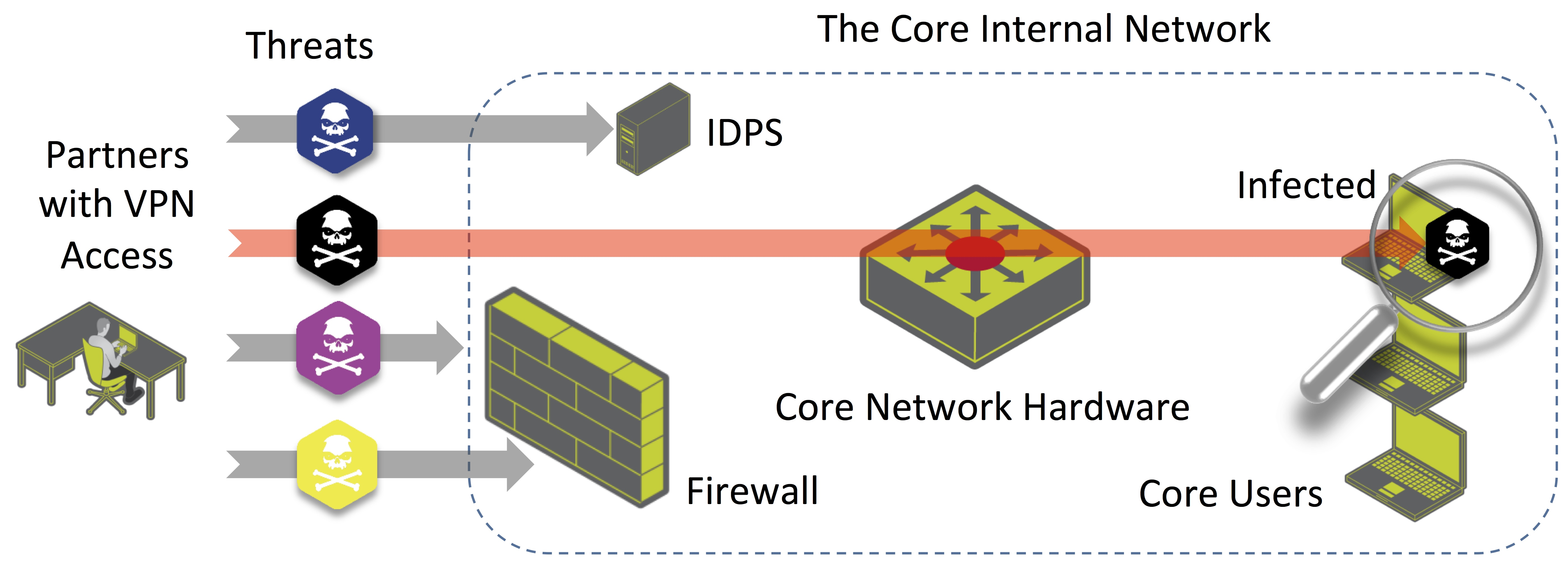 ids network diagram how to make crochet pattern securing vpns pipeline magazine oss and bss news info