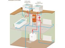 Boiler Selection Guide - News
