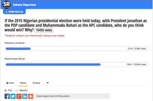 Result of the poll by Sahara Reporters