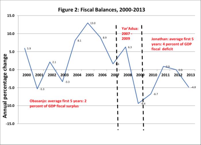 FIGURE 2: Fiscal Balances 2000-2013