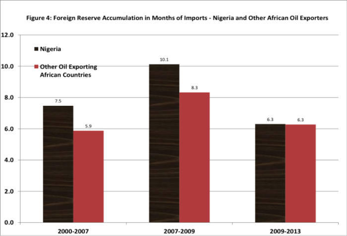 FIGURE 4: Foreign Reserve Accumulation in Months of Imports - Nigeria and Other African Oil Exporters