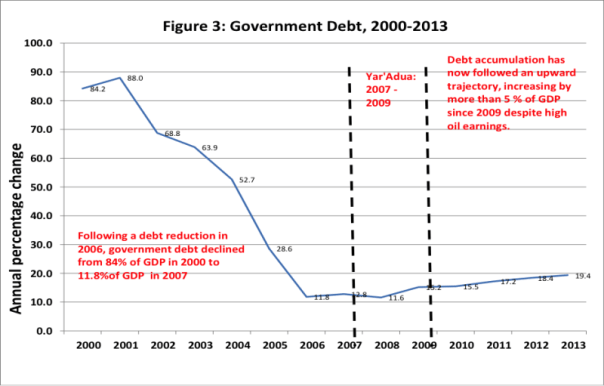 FIGURE 3: Government Debt 2000-2013