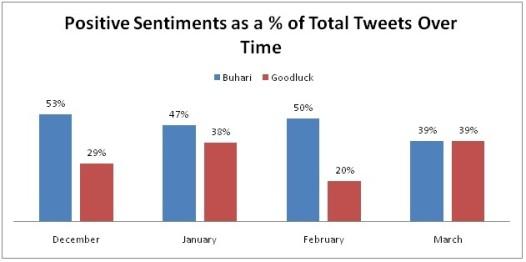 Who is winning the Twitter War, Pro-Buhari vs Pro-GEJ Tweets