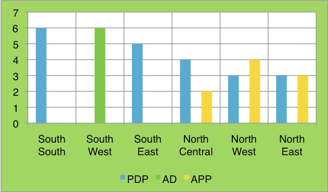 Geographical spread of party performance during the 1999 Governorship Elections