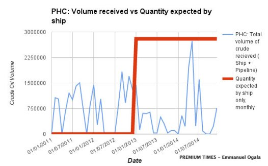 Port Harcourt Refinery Crude Oil Inflow Chart