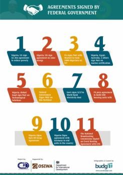 Buharimeter Infographics 11