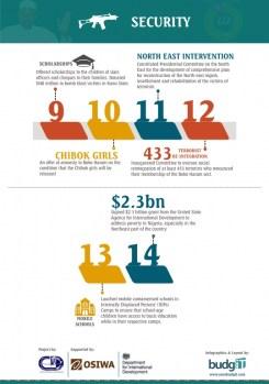 Buharimeter Infographics 3