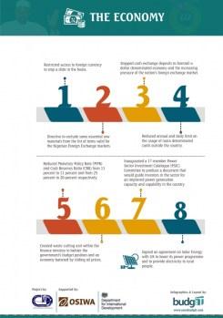 Buharimeter Infographics 4