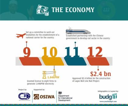 Buharimeter Infographics 5