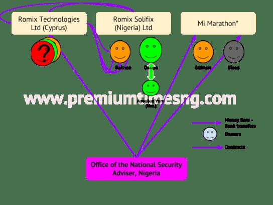How Doyin Okupe relates with Romix Technologies ltd