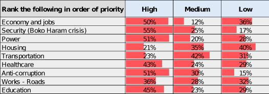 Buhari-poll02