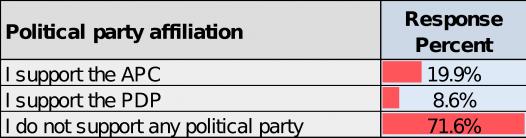 Buhari-poll09