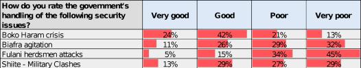 Buhari-poll11