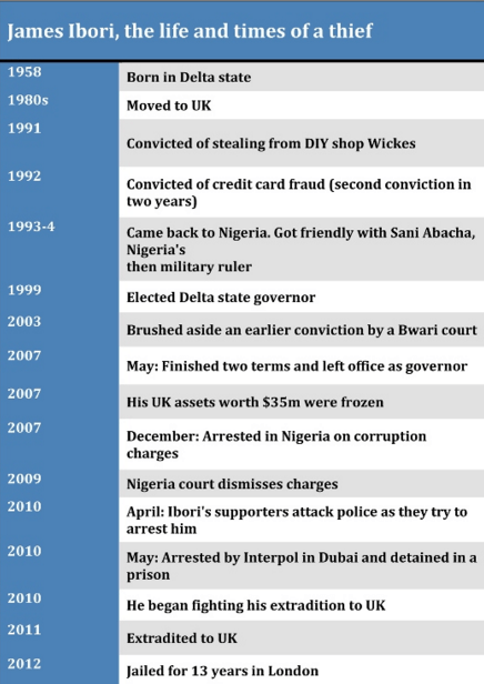 Timeline of James Ibori's case