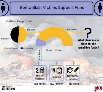 Bomb blast Victims Support Fund