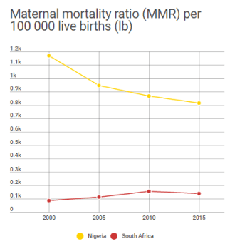 Maternal mortality ratio (MMR) per 100 000 live births (lb)