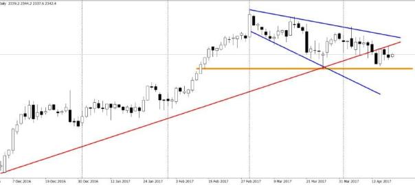 SPX500Daily