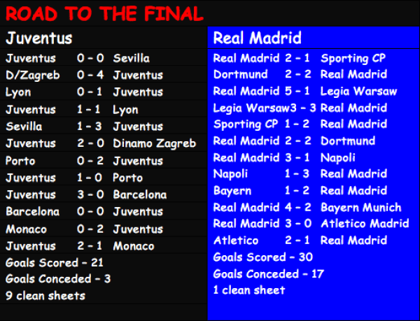ROAD-TO-UCL-FINAL