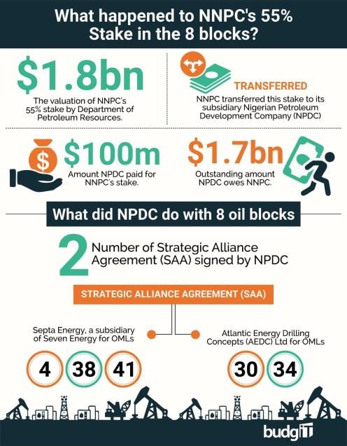 NNPC NPDC oil blocks