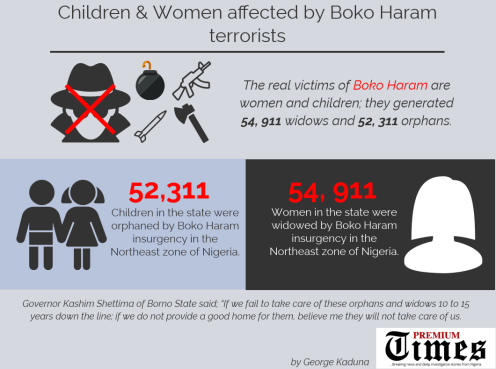 children affected by boko haram insurgency