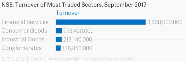 Traded sectors