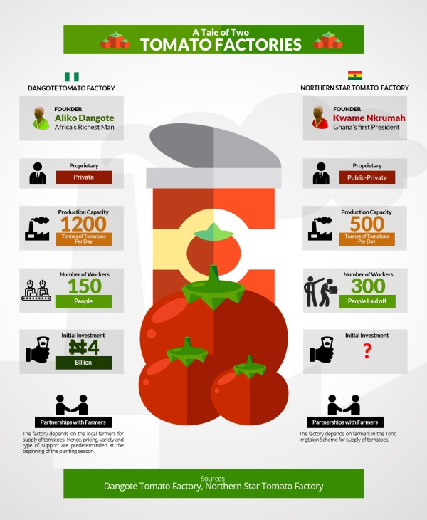 EPA infographics, a tale of two tomato factories