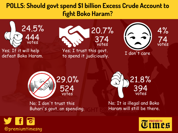 INFOGRAPH showing how Premium Times readers voted on the Federal govt. decision to use $1billion from the ECA to battle Boko Haram.