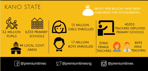 Infograph - Buhari policy - schools 2