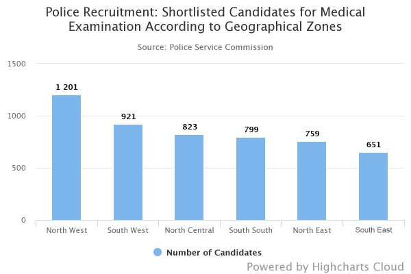 CHART: Police Recruitment - Shortlisted candidates for medical examination according to geo-political zones