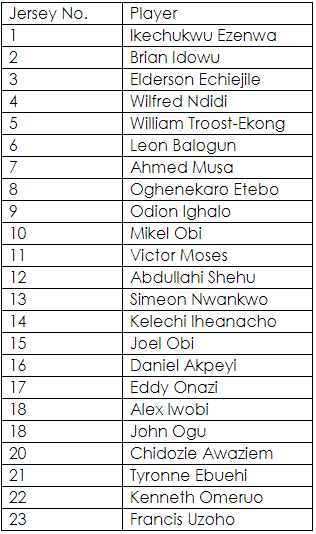 Jersey numbers of Super Eagles players