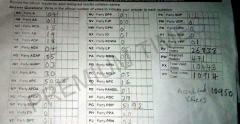 The final result sheet for Efon Alaye