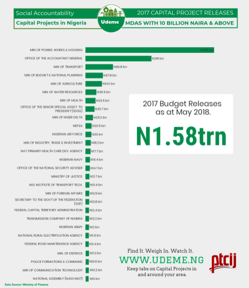 INFOGRAPH showing 2017 Capital Projects Release. [Credit: Akintunde Babatunde]