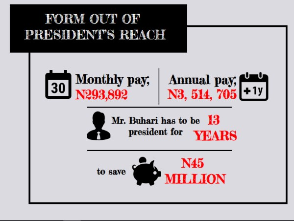 INFORGRAPH: ANALYSIS: How APC, PDP scheme out poor, honest Nigerians from elective offices. [CREDIT: George Kaduna]