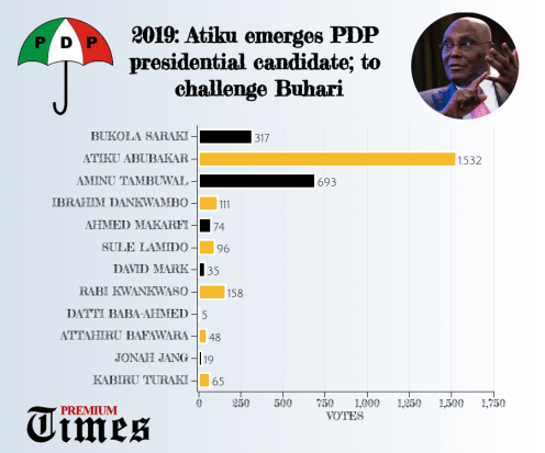 2019: Atiku emerges PDP presidential candidate; to challenge Buhari
