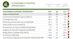 Nigeria's scorecard for Sustainable Economic Opportunities (Mo Ibrahim Foundation)