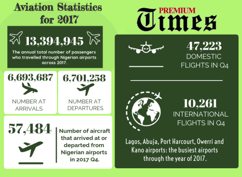 INFO-GRAPH: Showing Aviation Statistics for 2017.