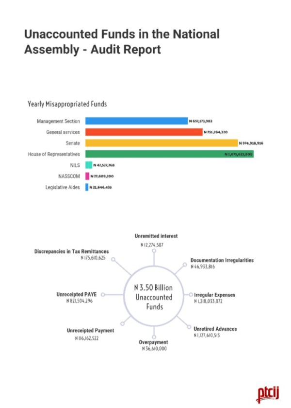 INFOGRAPH: Showing how national assembly mismanaged billions of Naira through illegal expenditures, fraud.