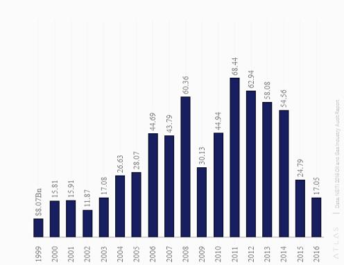 Nigeria Oil & Gas Sector Earnings (1999-2016) (1)