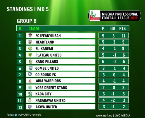Group B of the NPFL