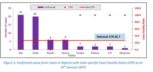 Credit: Nigeria Centre for Disease Control (NCDC) situation report