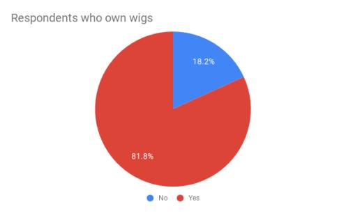 Pie chart showing statistics of women who wear wigs