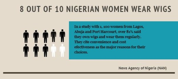 Infograph on usage of wigs by women