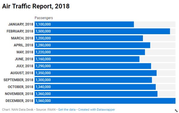 Air Traffic, 2018