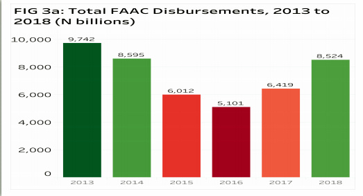 Total FACC disbursements, 2013 to 2018 (N billion)