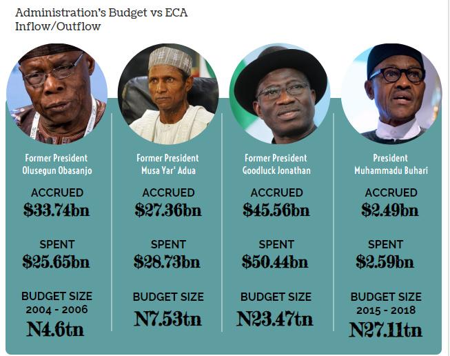 INFOGRAPH: Nigeria's four seasons of lavishness with N15.46 trillion Excess Crude Fund. [CREDIT: George Kaduna]